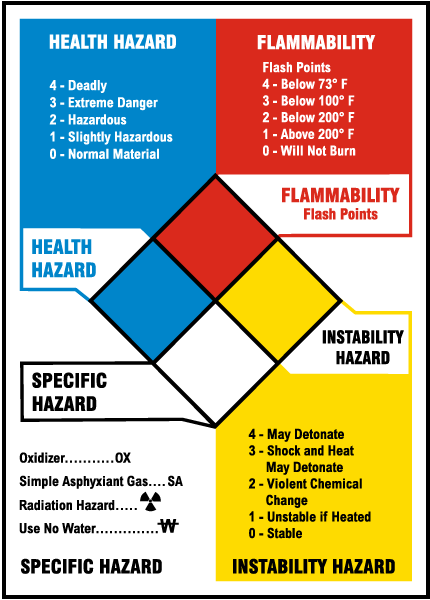 nfpa reference chart m3342 by safetysign com