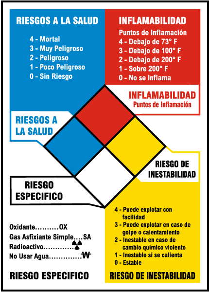 Spanish NFPA Reference Chart