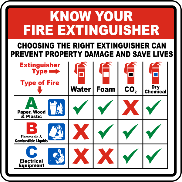 Know Your Fire Extinguisher Sign