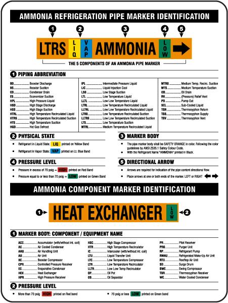Ammonia Reference Chart