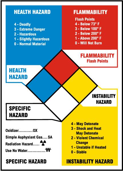 NFPA Reference Chart
