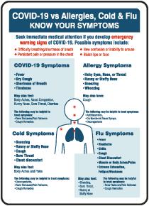 Covid-19 vs Allergies, Cold & Flu Sign