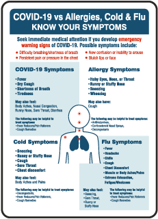 Covid-19 vs Allergies, Cold & Flu Sign