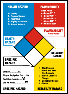 NFPA Reference Chart