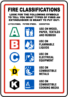 Fire Extinguisher Classification Sign