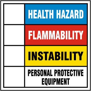 Hazard Rating Panel