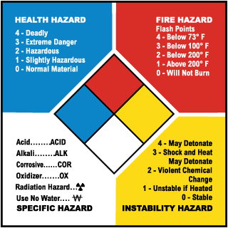 NFPA Rating  Label