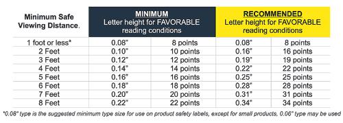 Safety Label Legibility