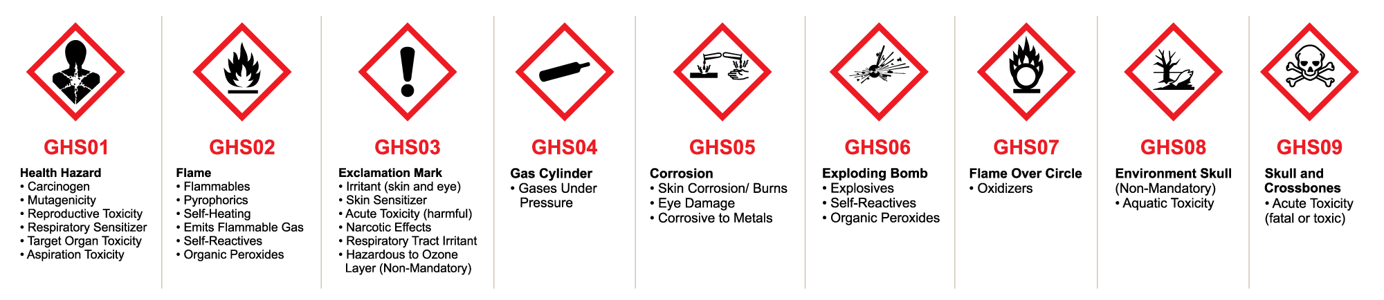 GHS Pictogram