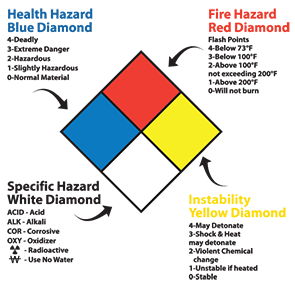 Nfpa reference chart m3342 by safetysign u channel post mounting nfpa 704 sign configuration publicscrutiny Image collections
