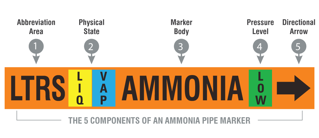 5 Components of an ammonia pipe marker