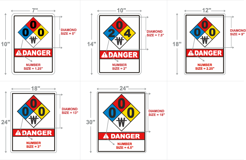 NFPA 704 Safety Signs