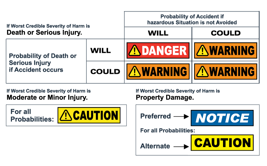 ANSI Safety Headers