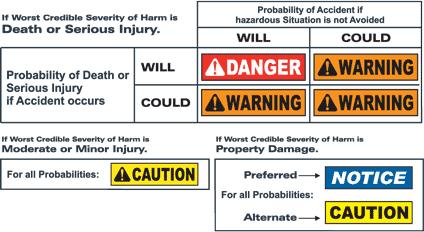 ANSI Z535.4 Safety Labels