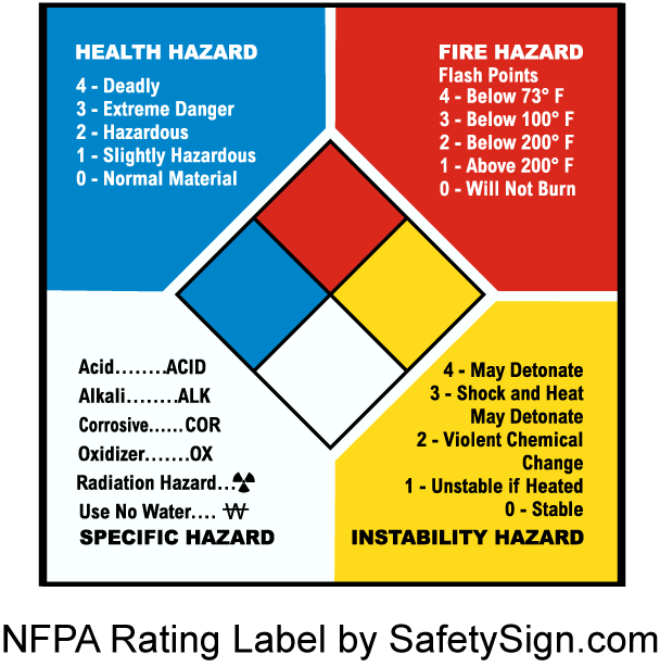 NFPA Ratings