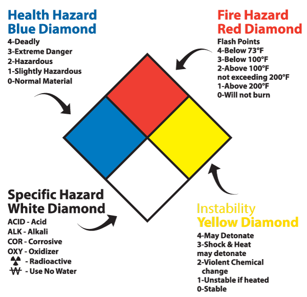 diamond sign guide bad s handy layout to easy ammonia guides anhydrous nfpa hazardous understand material and codes