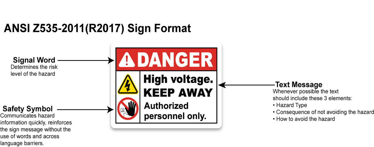 ANSI Safety Sign Format