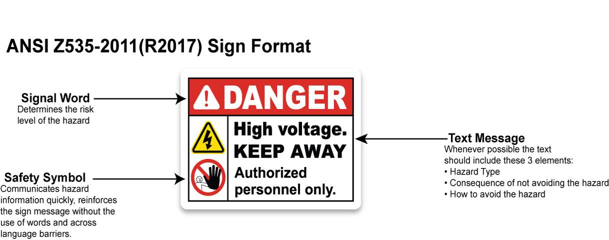 ANSI Safety Sign Format