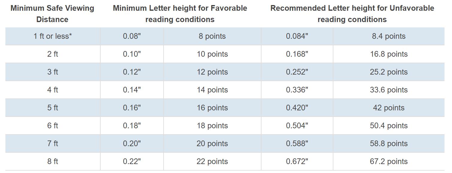 Letter Size Legibility Chart