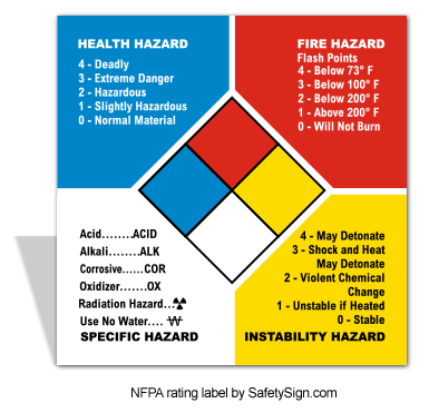 NFPA Hazard Rating System