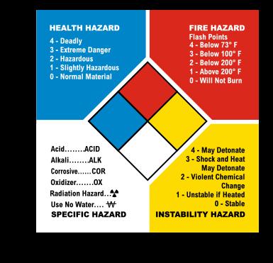 NFPA Hazard Rating System