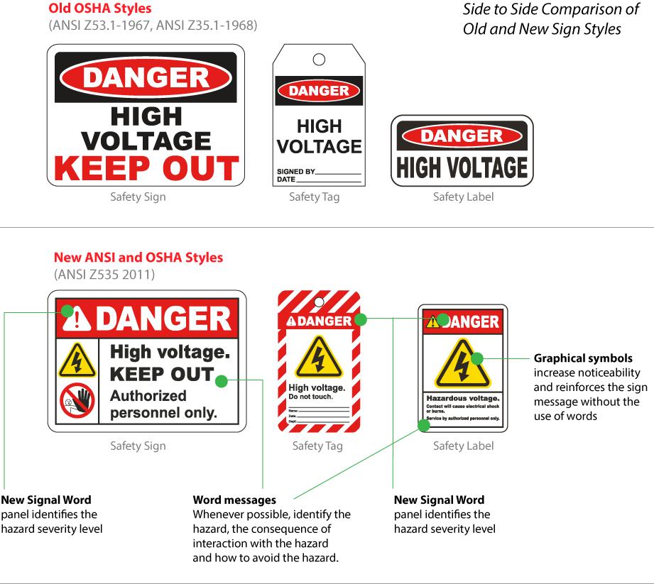 OSHA Safety Sign Format