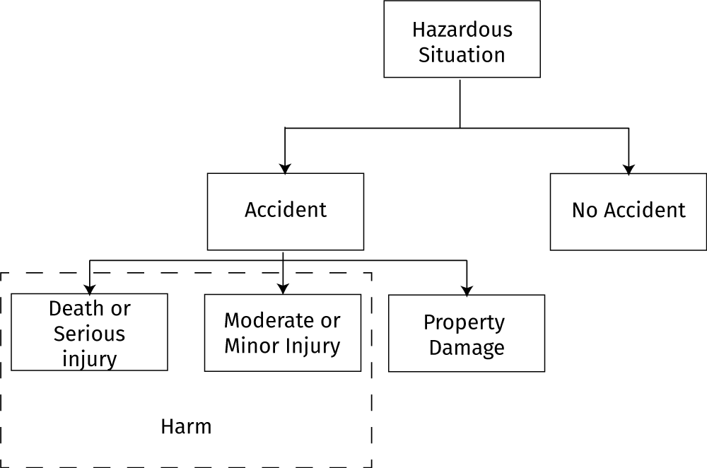 Model of Events Resulting from a Hazardous situation.